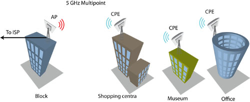 point to multipoint ptmp deliberant point to multipoint solutions
